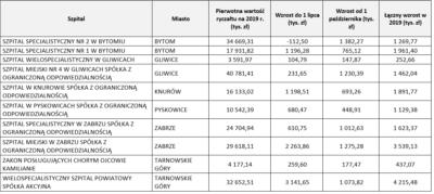 Dodatkowe 46 mln zł dla szpitali w województwie śląskim